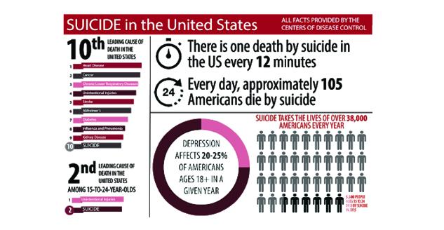Staggering Suicide Statistics